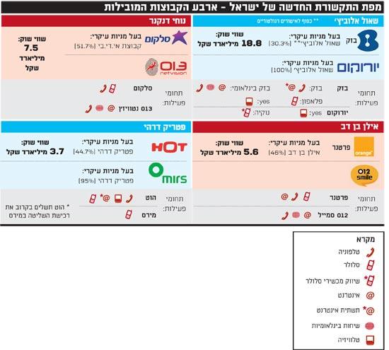 מפת התקשורת החדשה של ישראל ארבע הקבוצות המובילות
